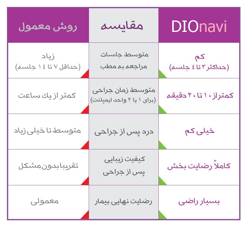 جدول مقایسه ای روش معمول با روش DIOnavi